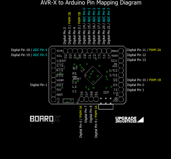 AVR-X to Arduino Pin Mappings